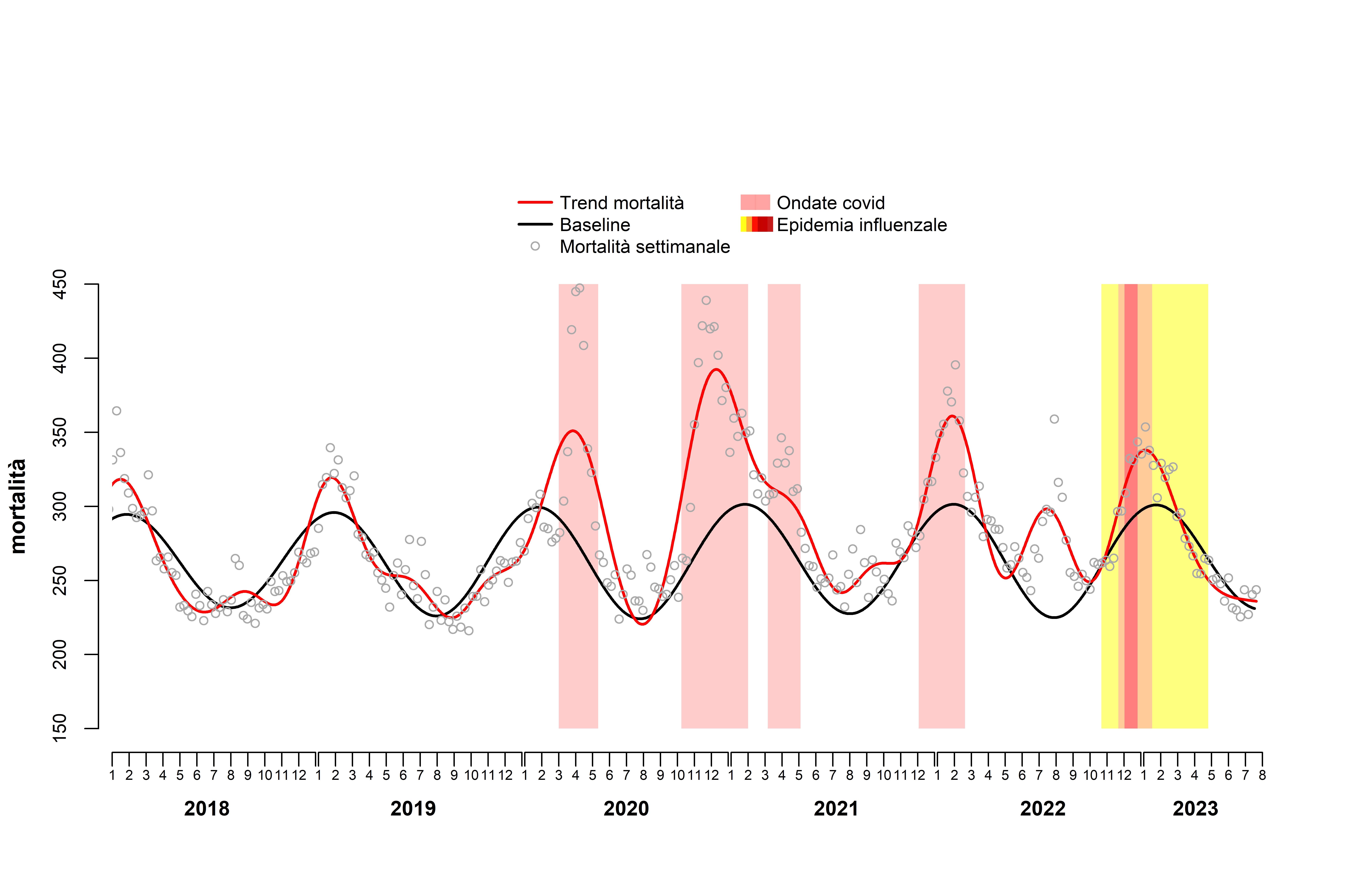 Tassi di mortalità mensili (per 100.000 residenti) standardizzati per età, 2012-2015