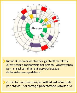 Abruzzo - Rinvio al Piano di Rientro per gli obiettivi relativi all'assistenza residenziale per anziani, all'assistenza per i malati terminali e all'appropriatezza dell'assistenza ospedaliera - Criticità: vaccinazioni per MPR ed antinfluenzale per anziani, screening e prevenzione veterinaria