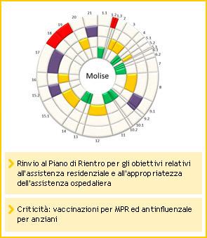 Molise - Rinvio al Piano di Rientro per gli obiettivi relativi all'assistenza residenziale e all'appropriatezza dell'assistenza ospedaliera. - Criticità: vaccinazioni per MPR ed antinfluenzale per anziani