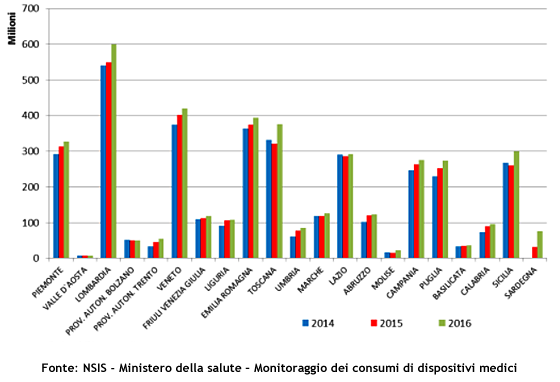 Rilevazione spesa in ambito regionale - Anni 2014-2016