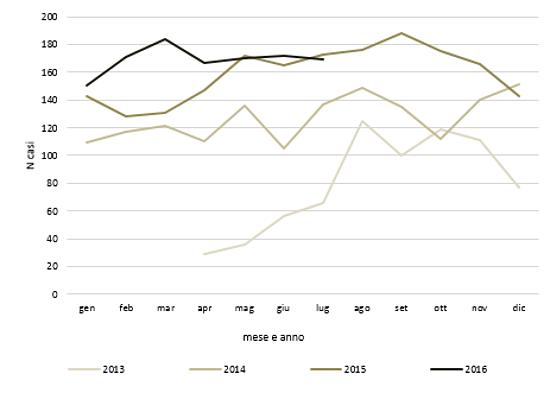 Distribuzione dei casi per mese e anno, 1 aprile 2013 – 31 luglio 2016.