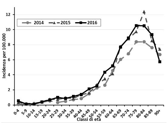 Incidenza per classi di età, per anno, 2014-2016 (per il 2016 la popolazione riferisce solo ai primi 7 mesi dell'anno).