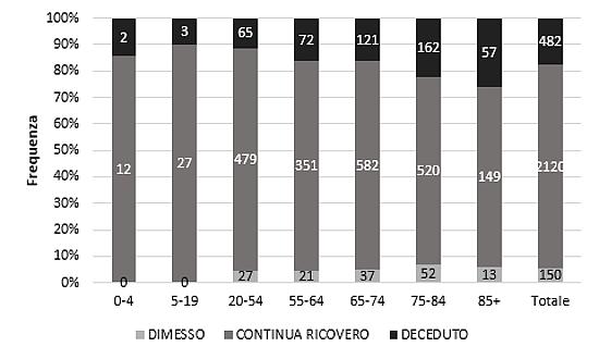 Esito al momento della segnalazione dei casi per fascia di età, 1 gennaio 2015 - 31 luglio 2016.