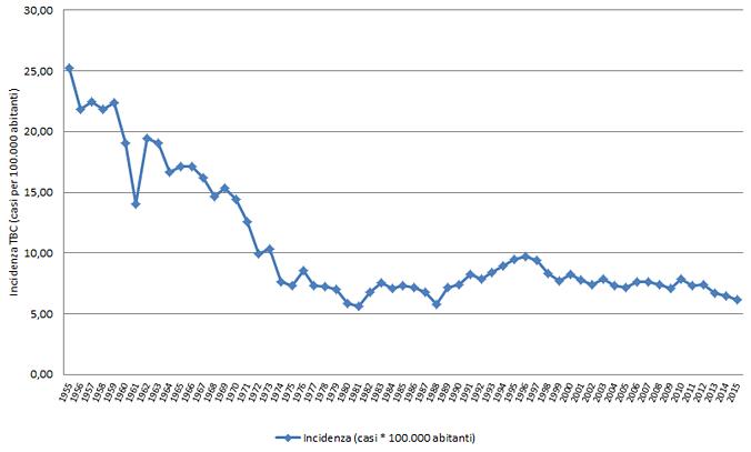 Casi di tubercolosi in Italia - anni 1955-2015