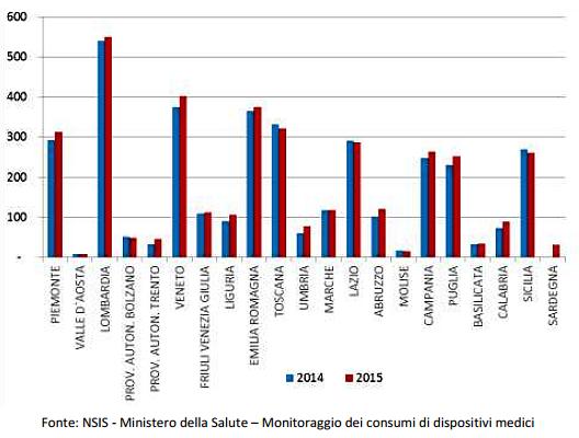 Rilevazione dati di spesa dei dispositivi medici