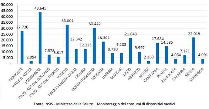 Distribuzione regionale dei dispositivi medici rilevati dal Flusso Consumi