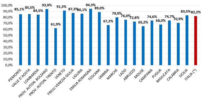 Tassi di copertura del Flusso Consumi per regione rispetto ai Modelli CE - Anno 2014