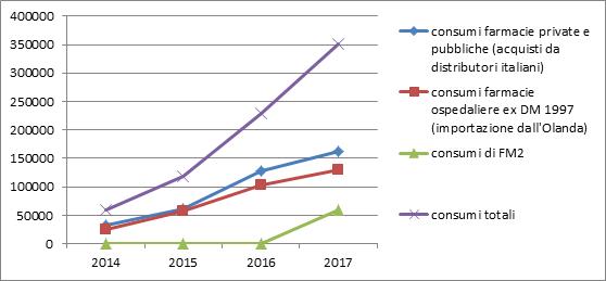 Grafico dei consumi