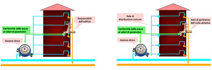 Rappresentazione schematica di punti di conformità in edifici che forniscono acque al pubblico (a sinistra) e unità abitative (a destra)