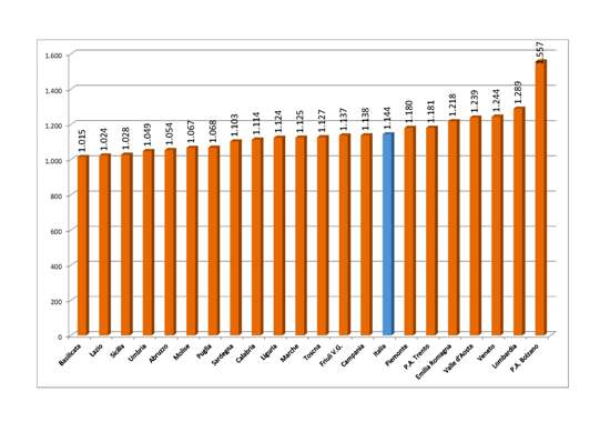 Grafico 1 - Adulti residenti per medico di base, anno 2011