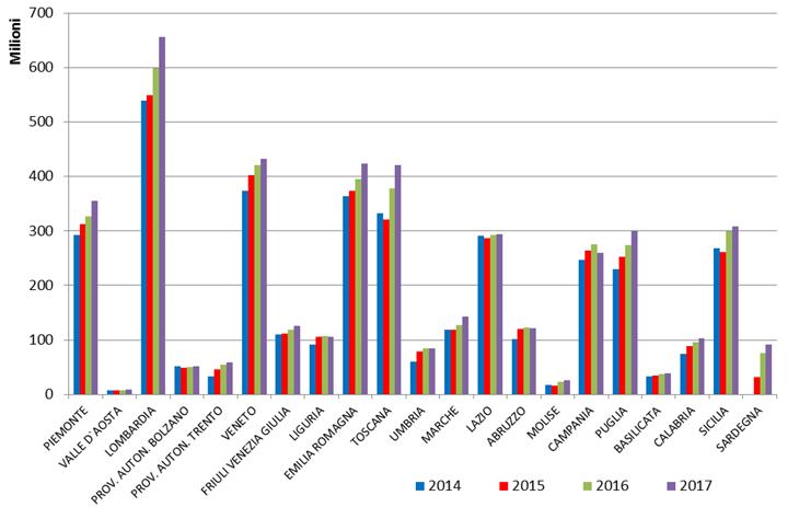 Rilevazione spesa per dispositivi medici in ambito regionale - Anni 2014-2017