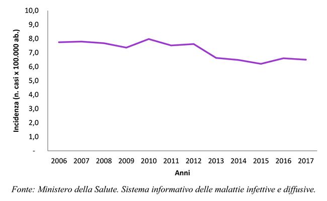 Incidenza di tubercolosi in Italia (n. casi per 100.000 abitanti) - anni 2006-2017