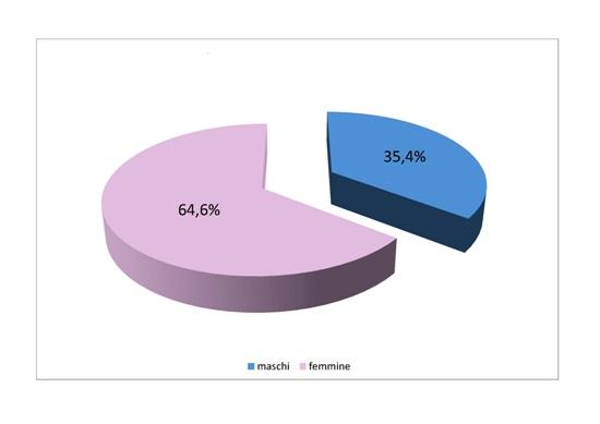 Grafico 2 - Personale dipendente del Servizio Sanitario Nazionale, per genere - Anno 2011