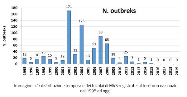 Distribuzione temporale dei focolai di MVS