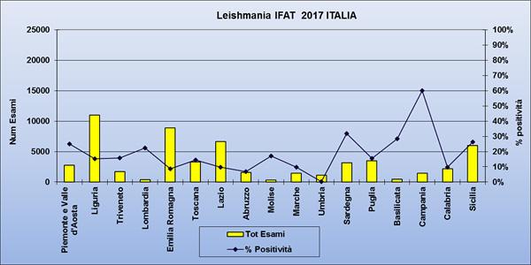 Leishmania IFAT 2017 Italia
