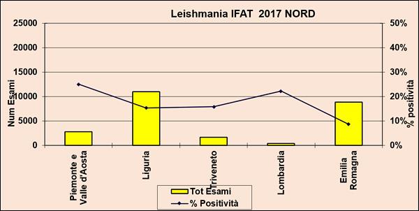 Leishmania IFAT 2017 Nord