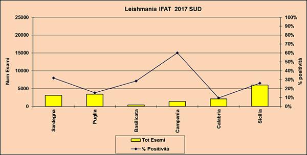 Leishmania IFAT 2017 Sud