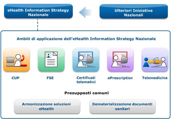 Ambiti di applicazione dell'eHealth Information Strategy Nazionale