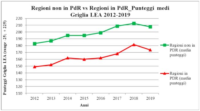 Figura 1. Trend punteggi medi Griglia LEA 2012-2019