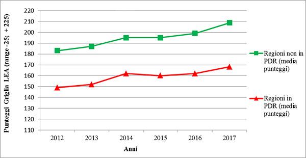 Figura 1. Trend punteggi medi Griglia LEA 2012-2017, Regioni non in Piano di Rientro (PdR) vs Regioni in PdR