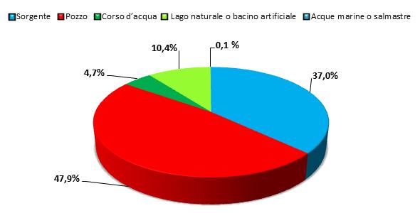 Figura 4. Fonti di approvvigionamento idrico per impiego potabile (elaborazione da dati ISTAT, 2012)