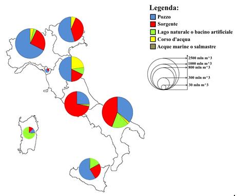 Figura 5. Volume dei prelievi idrici per uso potabile per distretto idrografico (elaborazione da dati ISTAT, 2012)