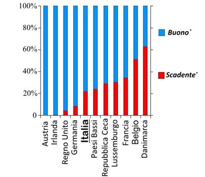 Figura 3. Stato ecologico delle acque superficiali in Italia e nell'Unione Europea (EEA,2012)