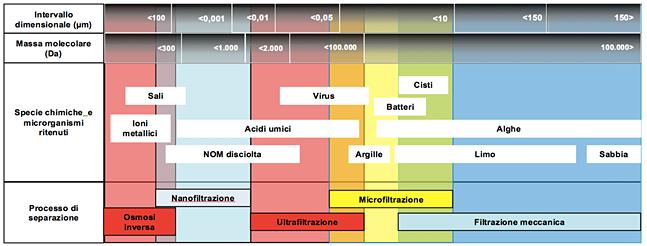 Figura 11. Efficienza dei processi di filtrazione nella rimozione di inquinanti microbiologici e chimici