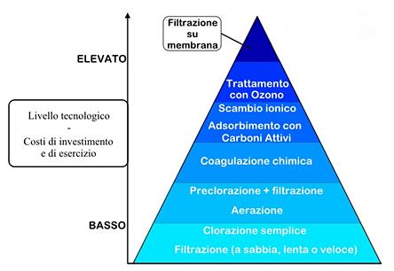Figura 8. Complessità e costo delle tecnologie dei sistemi di potabilizzazione delle acque