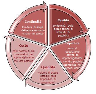 Figura 1. Criteri di idoneità ed efficienza nella fornitura idro-potabile e servizi igienico-sanitari per la protezione della salute umana