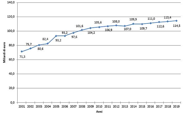 Finanziamento corrente a carico dello Stato, 2001-2017. Valori in miliardi di euro
