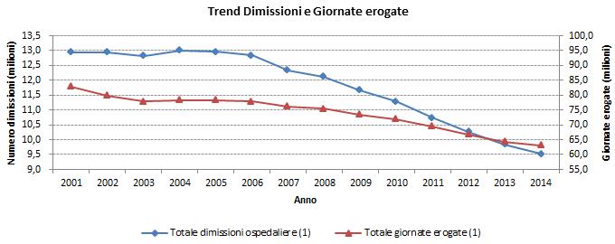 FIGURA 1 - Trend Dimissioni e Giornate erogate