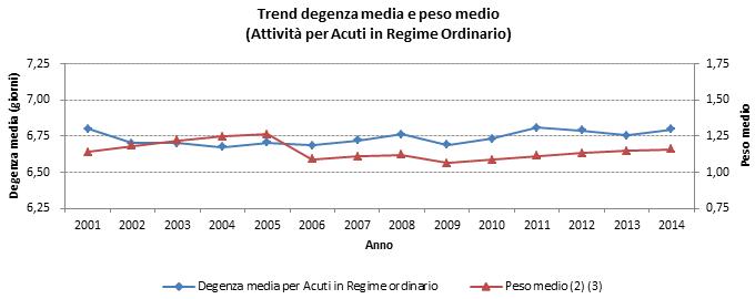 FIGURA 3 - Trend degenza media per l'ospedalizzazione in regime ordinario per Acuti