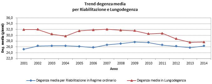FIGURA 4 - Trend degenza media per Riabilitazione e Lungodegenza
