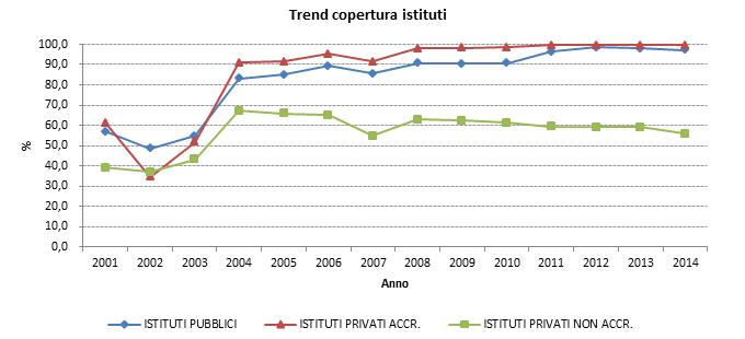 FIGURA 5 - Trend per copertura degli istituti